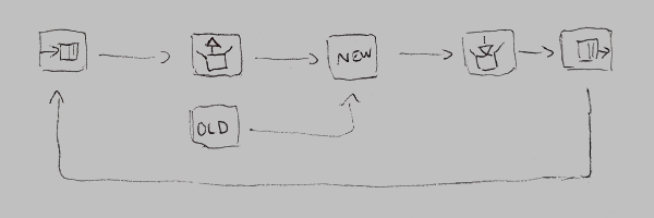 Sketch of game networking data flow