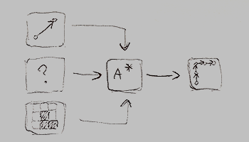 Sketch of pathfinding data flow