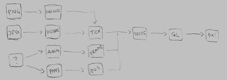 Sketch of sprite rendering data flow
